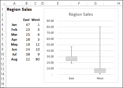Create a simple box plot in excel contextures blog boxplotsimple01 ccuart Choice Image