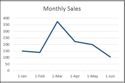 sales and profitable product lines Accurately forecasting your sales and building a sales plan can help explain how you're going to improve sales and profit margins for your existing products and.