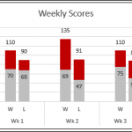 Excel Chart Compares High and Low Scores