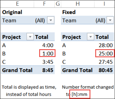 pivot table time problems