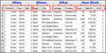 how to plan a pivot table