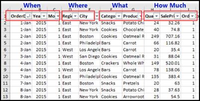 pivot table source data