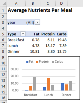 analyze food tracker data in Excel with pivot table