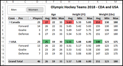 hockey player data analysis in Excel