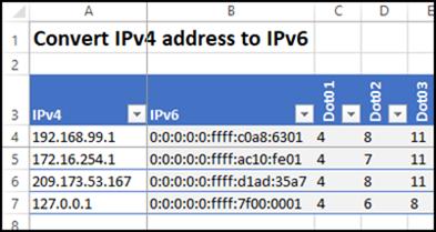 ipv4converter01