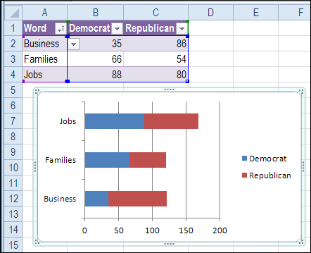 Number Names Worksheets number words chart : Compare Word Counts in Excel Chart - Contextures Blog